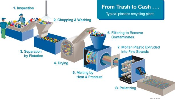 Plastics Recycling Plant