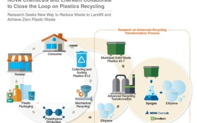 NOVA Chemicals and Enerkem Collaborate to Close the Loop on Plastics Recycling